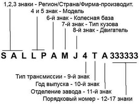 Расшифровка автомобилей по ВИН-коду