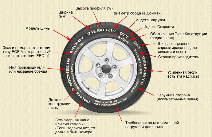 маркировка автмобильных шин - расшифровка надписей