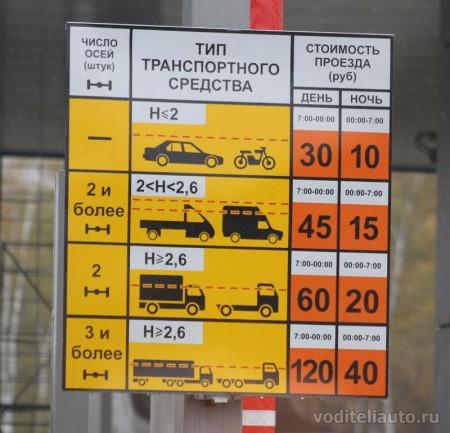Платный участок трассы М4 «Дон»