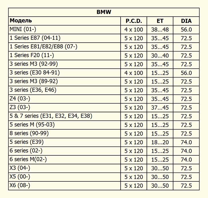 разболтовка колесных дисков таблица совместимости БМВ
