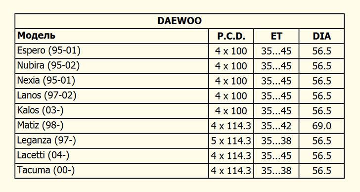 таблица совместимости Daewoo