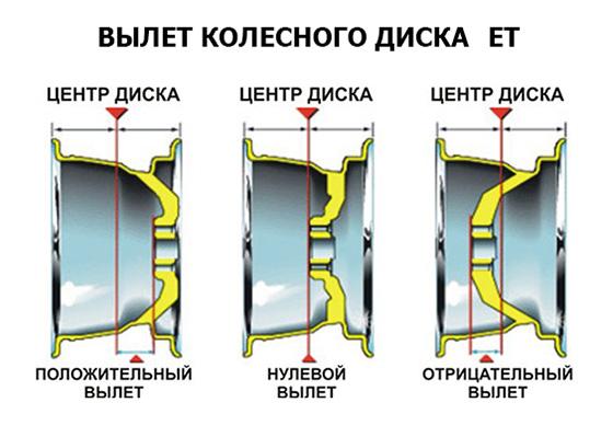 вылет колесного диска ET