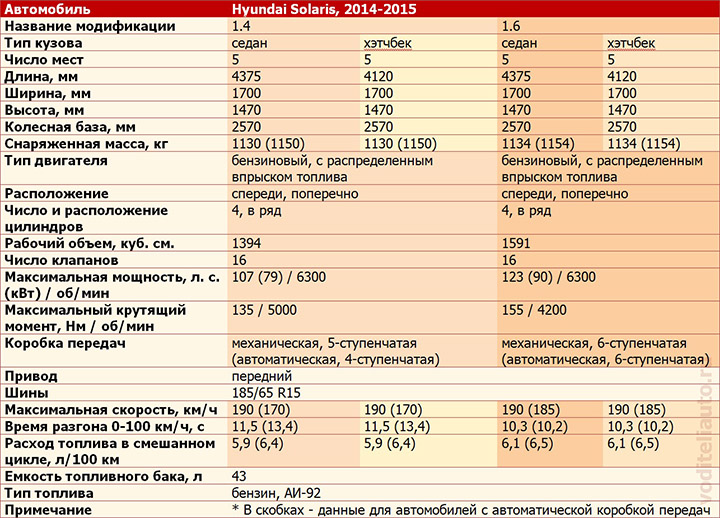 технические характеристики Хёндай Солярис хэчбек и седан