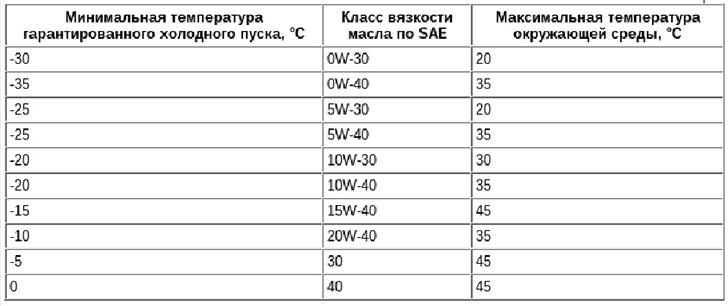рекомендации ВАЗ