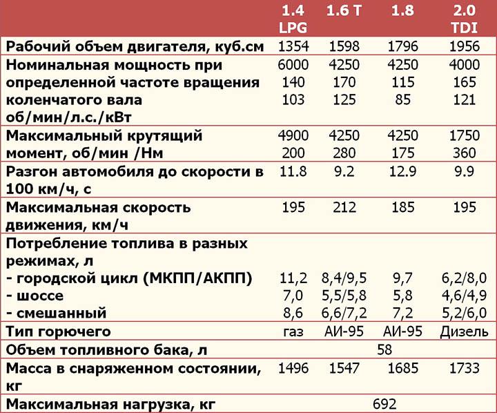 Технические характеристики Опель Зафира в таблице