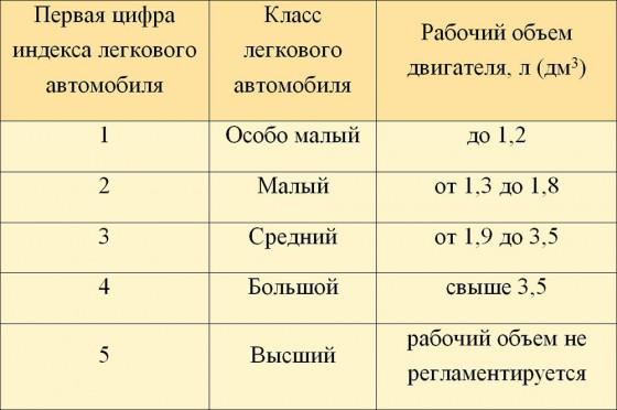 Таблица: классификация легковых автомобилей в России