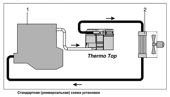 Схема установки предпускового подогревателя двигателя Webasto Termo Top