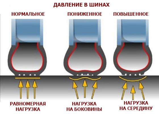 нагрузка на шины при разном давлении