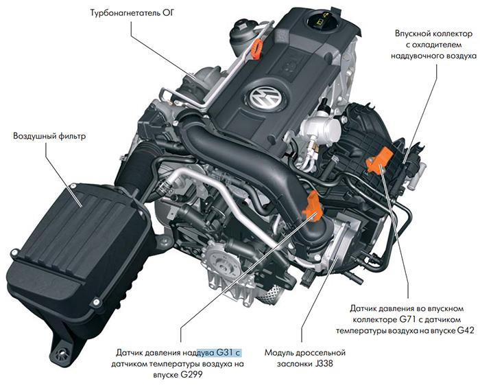 что это такое двигатель TSI от Volkswagen