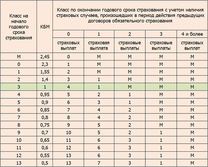 класс 3 КБМ 1 что это значит (таблица)