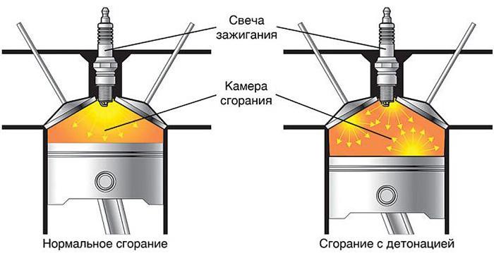 процессы в камере сгорания