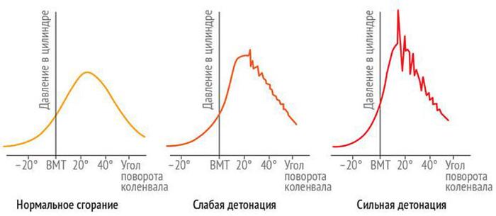 График зависимости давления газов в цилиндрах ДВС от угла поворота коленвала