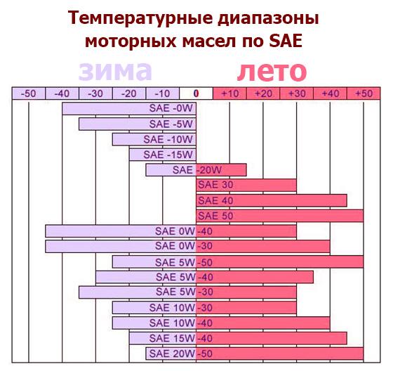 таблица масел для авто по температуре согласно SAE