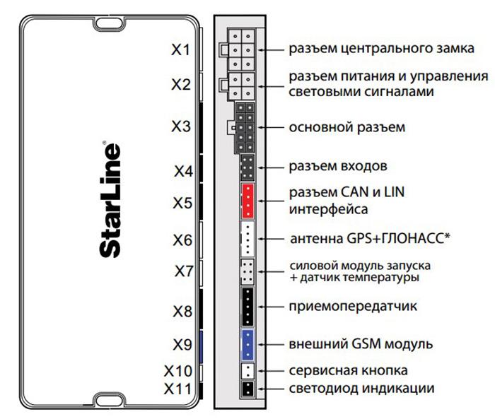 точки подключения сигнализации Старлайн