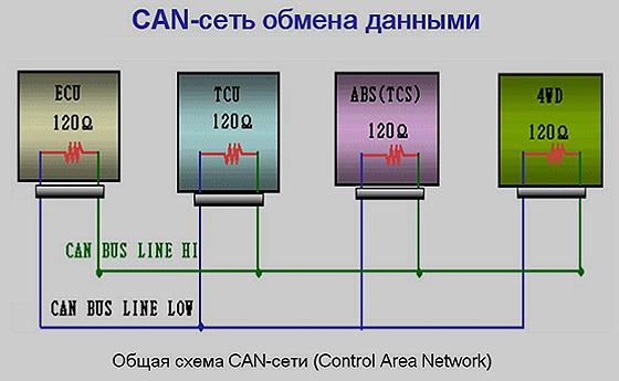 CAN сеть обмена данными