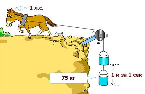 000 мощность в 1 лошадиную силу