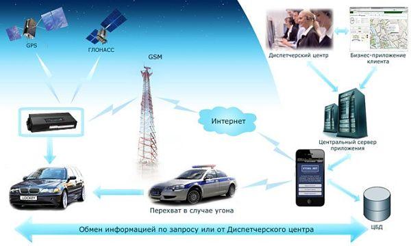 спутниковая сигнализация на автомобиле