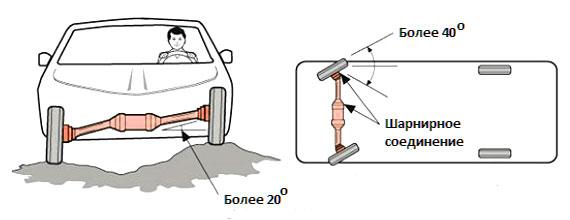 что такое ШРУС в автомобиле: где находится и для чего он нужен