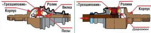 Конструкция трехшиповых шарниров