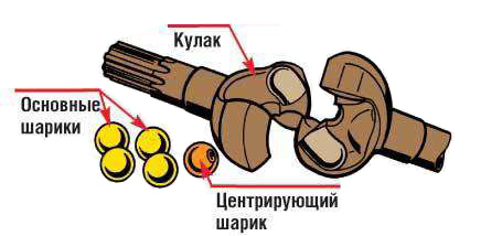 ШРУС Веисс