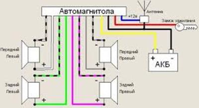 подключение колонок к магнитоле цвета проводов