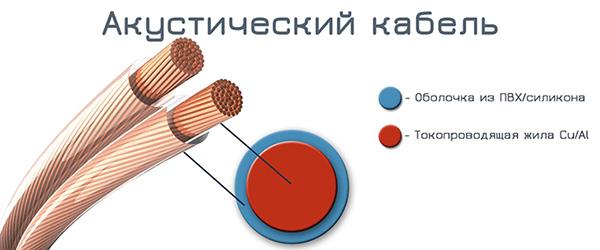 специальные провода для подключения колонок к магнитоле