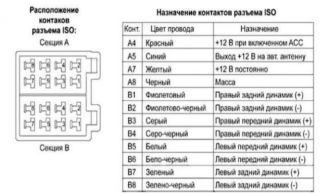 подключение колонок к магнитоле по цветам - схема (распиновка разъема ISO)