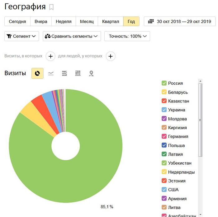 Распределение аудитории сайта по странам