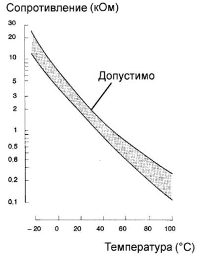 график зависимости сопротивления ДТВВ от температуры воздуха