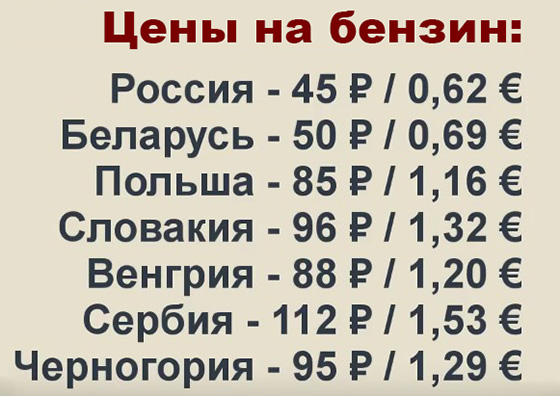 цена на бензин в разных странах