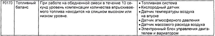 расшифровка ошибки P0170