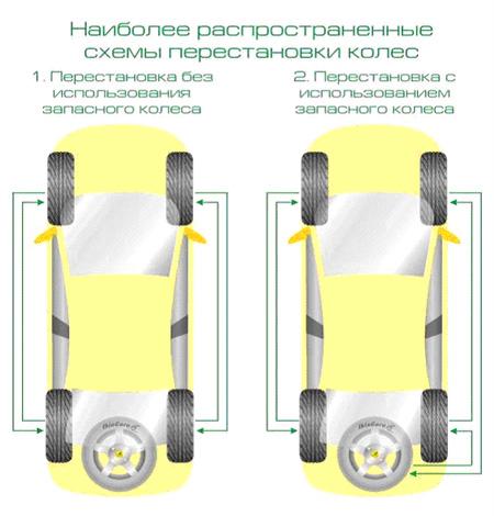обслуживание автомобильных шин