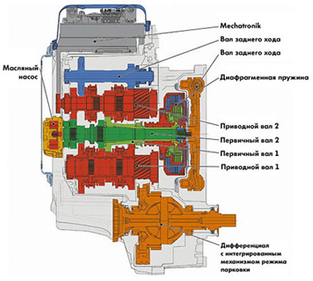 коробка передач DSG (Direct Shift Gearbox)