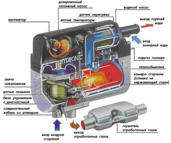 жидкостной предпусковой подогреватель двигателя