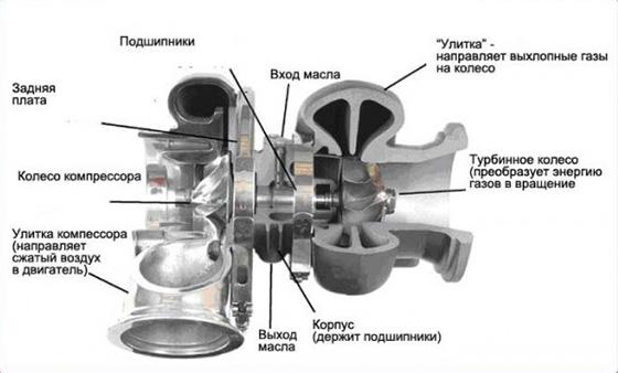 турбина автомобильная схема