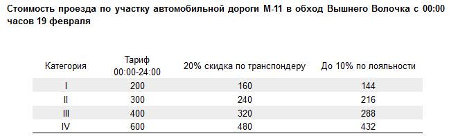 стоимость проезда в обход Вышнего Волочка с 19.02.2016
