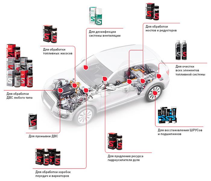 Автомобильные присадки Супротек и их триботехнический состав