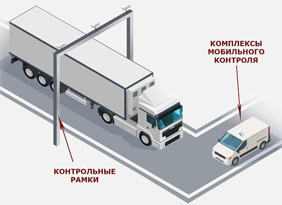 как работает Платон система оплаты дорог