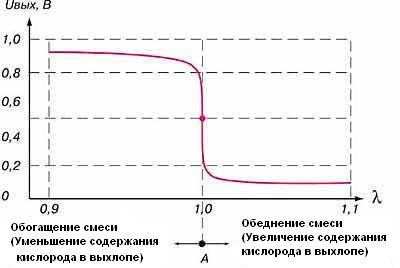 График напряжения на лямда-зонде в зависимости от содержания кислорода в выхлопе