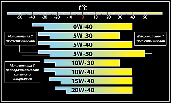 таблица масел для авто по температуре по прокачиваемости и проворачиваемости