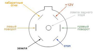 американская 7-ми контактная розетка фаркопа (схема подключения)
