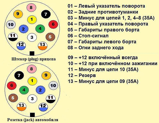 разъем для прицепа 13 контактов схема