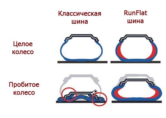 Ранфлет или обычные шины - что лучше