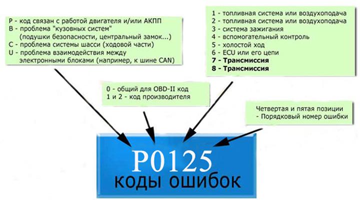 коды ошибок OBD2 по маркам автомобилей на русском