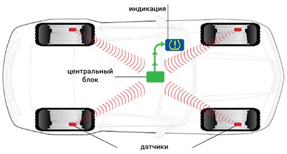передача сигнала по радиоканалу