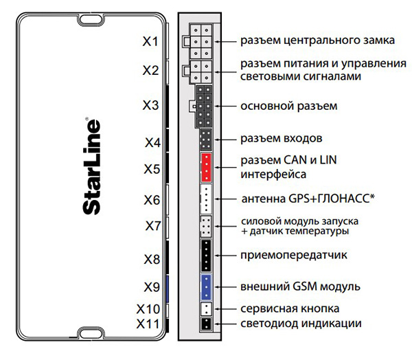 разъем центрального блока сигнализации Starline A93