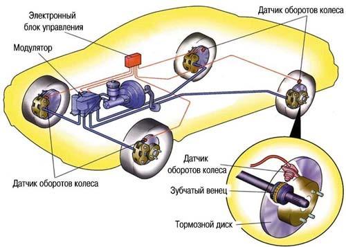 система АБС в автомобиле