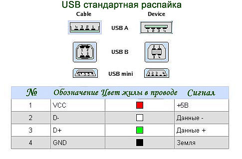 распайка разъёма USB