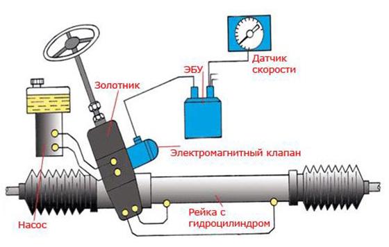 электрический гидроусилитель руля