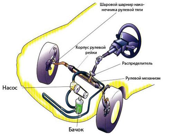 схема устройства рулевой рейки с гидроусилителем